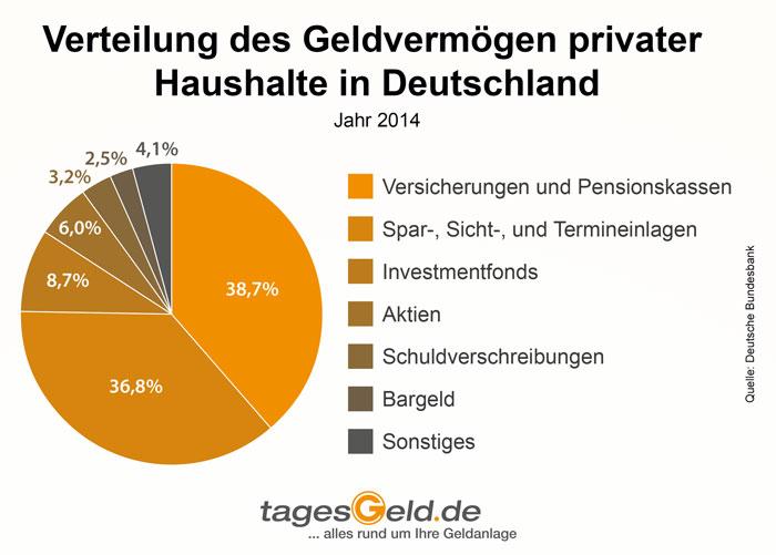 Verteilung Geldvermögen privater Haushalte