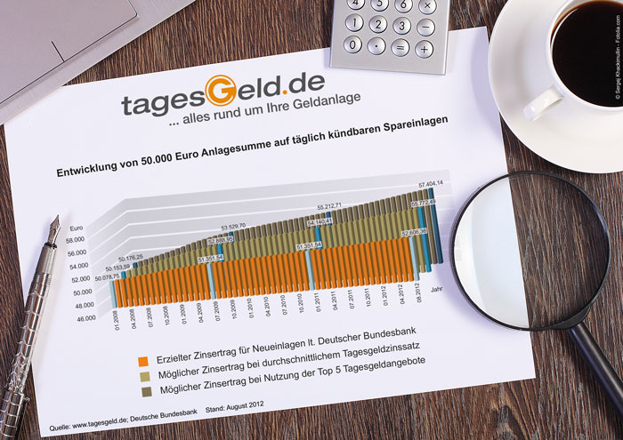 Entwicklung von 50.000 Euro Anlagesumme auf Tagesgeld