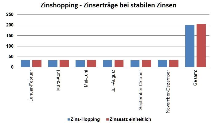 Zinserträge beim Tagesgeld-Hopping bei stabilen Zinsen