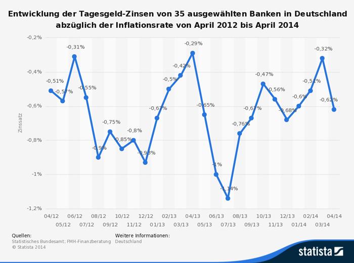Tagesgeldzinsen minus Inflationsrate bis 2014